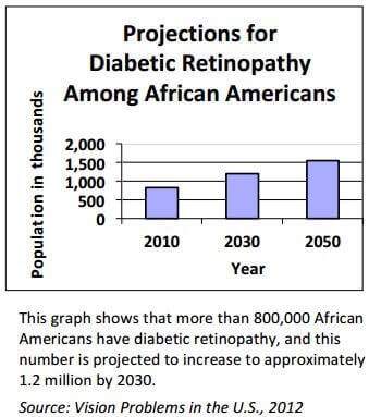 diabetes and vision african americans